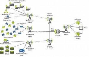 smart_grid_wimax